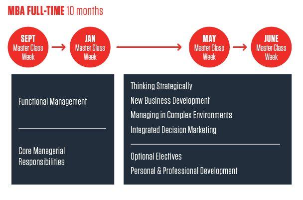 timeline-fulltime MBA