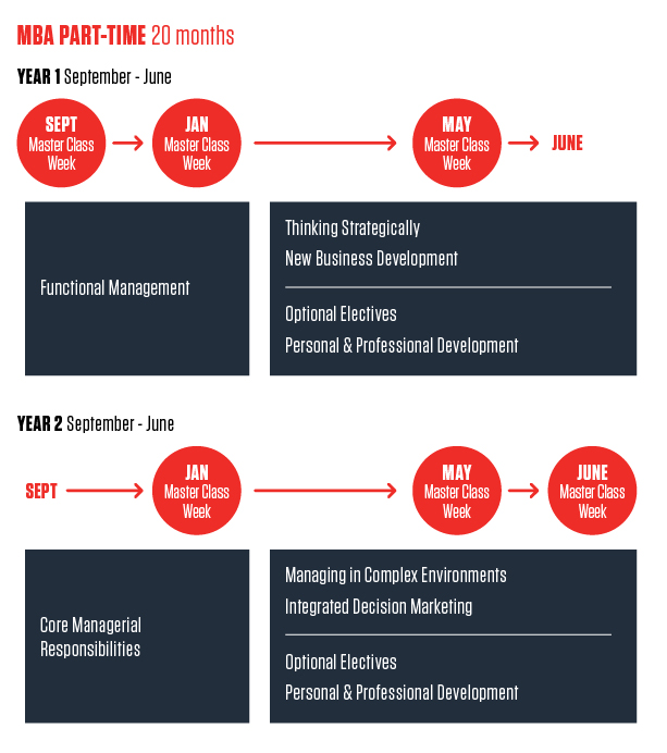 timeline-parttime MBA